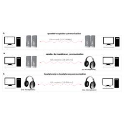 Podatke sa računara moguće je izvući preko zvučnika i slušalica