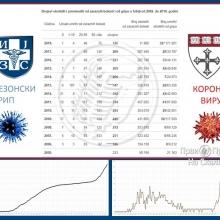Poredjenje virusa korona (2020) i gripa (2002-2018)