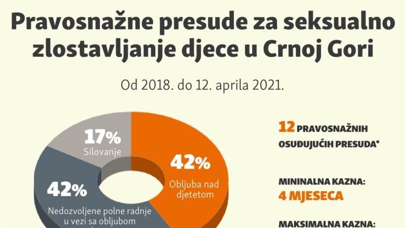 Pravosnažne presude za seksualno zlostavljanje djece u Crnoj Gori