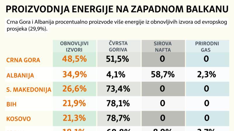 Proizvodnja energije na Zapadnom Balkanu