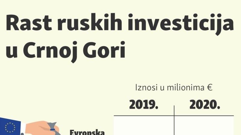 Rast ruskih investicija u Crnoj Gori