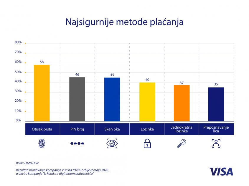 Regionalno istraživanje: Više od polovine potrošača u Srbiji smatra da je biometrijsko plaćanje brže i jednostavnije od upotrebe lozinki