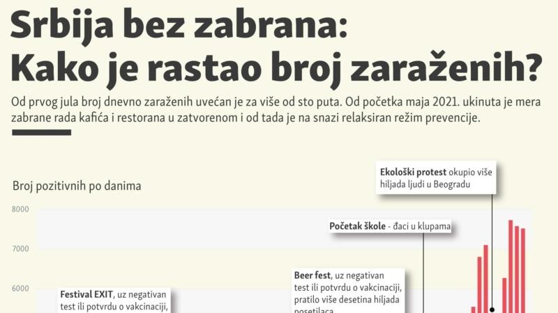 Srbija bez zabrana: Kako je rastao broj zaraženih?
