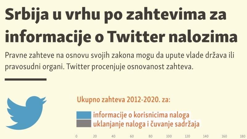 Srbija u vrhu po zahtevima za informacije o Twitter nalozima
