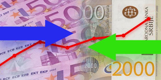 Srednji kurs dinara prema evru 117,59