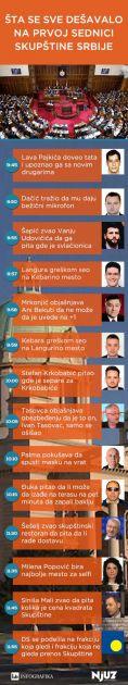 Šta se sve dešavalo na prvoj sednici Skupštine Srbije