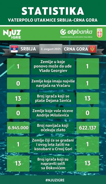 Statistika vaterpolo utakmice Srbija-Crna Gora