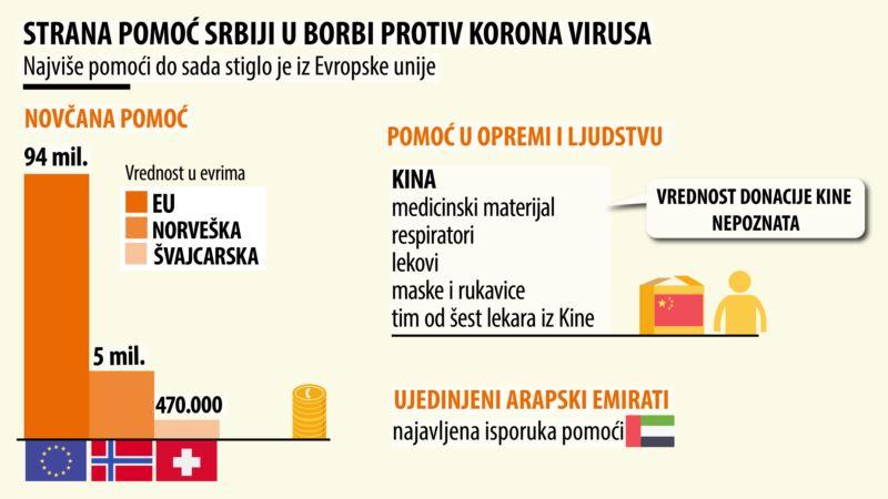 Strana pomoć Srbiji u borbi protiv korona virusa