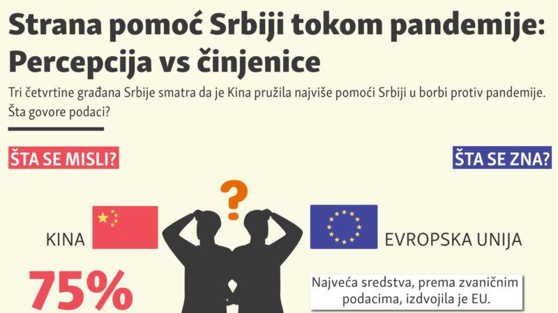 Strana pomoć Srbiji u pandemiji: Percepcija vs činjenice