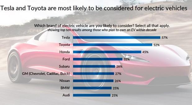 Studija: Teslina najveća konkurencija je proizvođač koji ne nudi električni auto