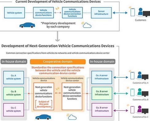 Suzuki, Subaru, Daihatsu, Toyota i Mazda postigli sporazum o saradnji