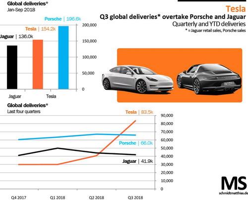 Tesla se već prodaje bolje od Jaguara, a polako sustiže i Porsche