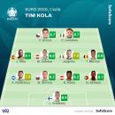 Tim 1. kola EP: Najbolji je golman Finske, napad predvode Imobile i Šik