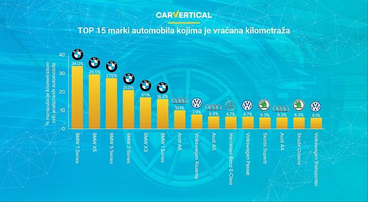 Top 15 modela automobila uvezenih u Srbiju kojima je vraćana kilometraža