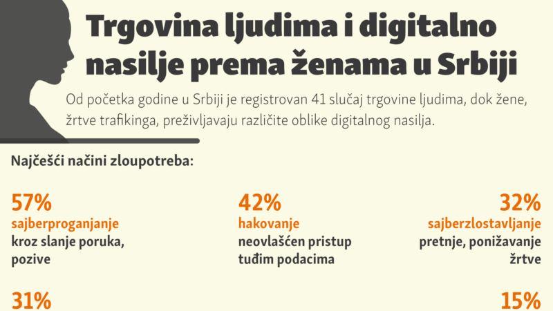Trgovina ljudima i digitalno nasilje prema ženama u Srbiji