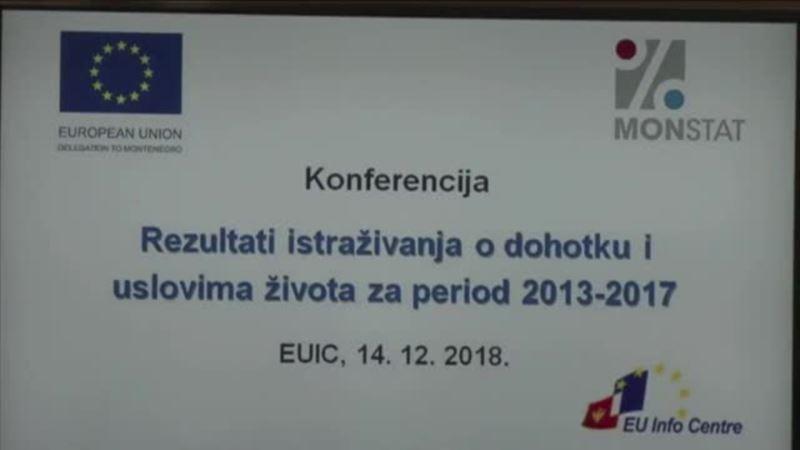 U Crnoj Gori apsolutno siromašno 4,4 odsto građana