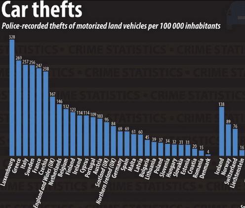U EU najviše automobila se ukrade u Luksemburgu