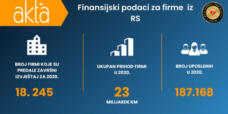 U Srpskoj 12.020 firmi ostvarilo dobit od 2,1 milijardi KM
