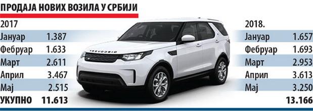 U maju u Srbiji kupljeno 3.250 novih vozila