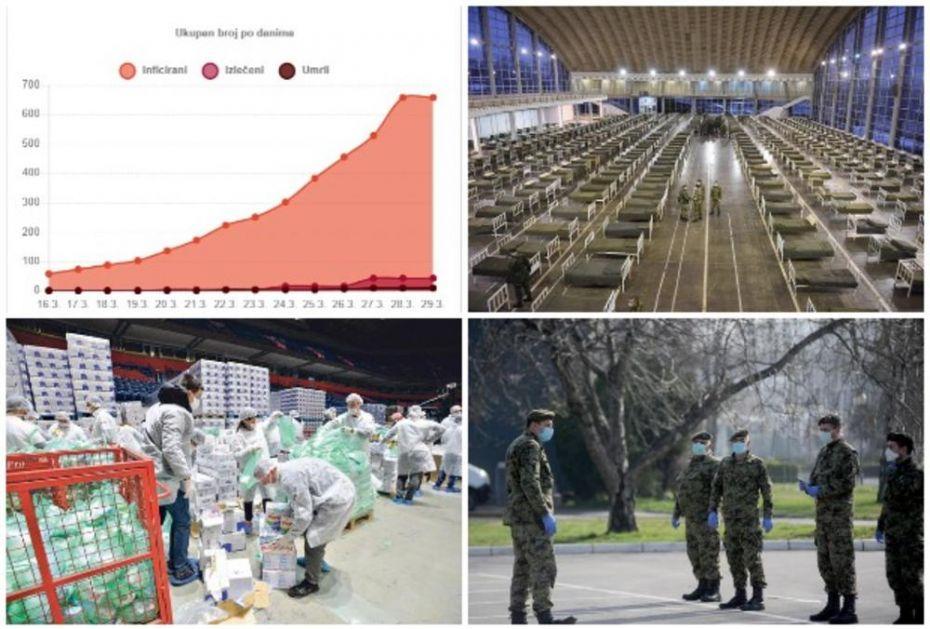 UŽIVO TUŽAN BILANS KORONE U SRBIJI: Do danas 13 mrtvih, ukupno 741 zaražen, 82 nova OD 15h NA SNAZI POLICIJSKI ČAS