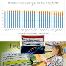 Vecina Evropljana (86%) zeli da hrana koja sadrzi GMO bude obavezno oznacena