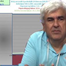 ZABRINJAVAJUĆE PROGNOZE PROFESORA KOČOVIĆA: Neodgovorno ponašanje dovelo Srbiju u tamnosivu zonu - evo šta to znači! (FOTO)