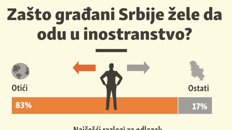 Zašto građani Srbije žele da odu u inostranstvo?