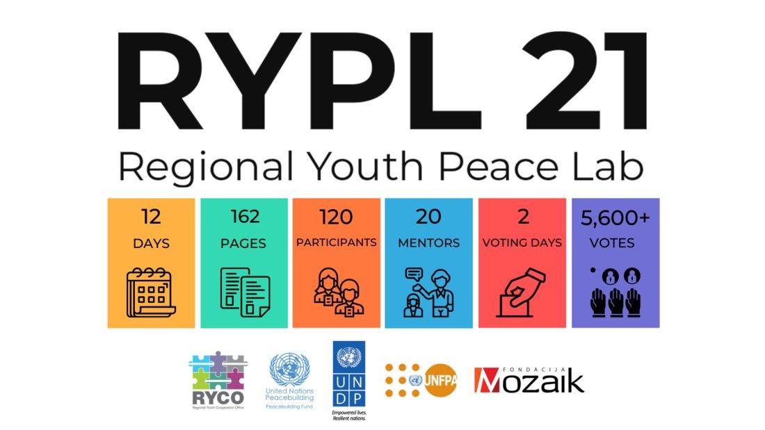 Završeno takmičenje Regional Youth Peace Lab 2021 za zapadni Balkan