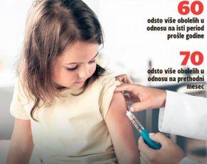 ALARM U VOJVODINI Bolest obuzdana vakcinacijom ponovo među decom, ako dođe do epidemije posledice mogu biti KATASTROFALNE