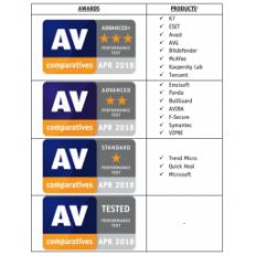 AV-Comparatives: Da li antivirusi usporavaju računare
