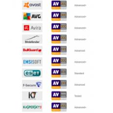 AV-Comparatives: Kaspersky, Avast, AVG, Bitdefender i Avira najbolji na testovima
