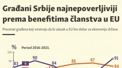 Građani Srbije najnepoverljiviji prema benefitima EU