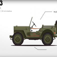 Jeep Wrangler – Evolucija od ratne mašinerije do istinske ikone!