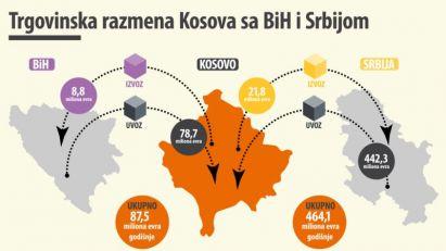 Ljajić: Srbija izgubila četiri stotine miliona evra zbog kosovskih taksi