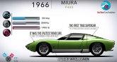 Od 350 GT do Urusa: Lambo evolucija 1963-2018.