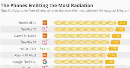 Ovo su najštetniji telefoni po vaše zdravlje u 2019. godini
