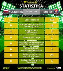 Statistika utakmice Kostarika-Srbija